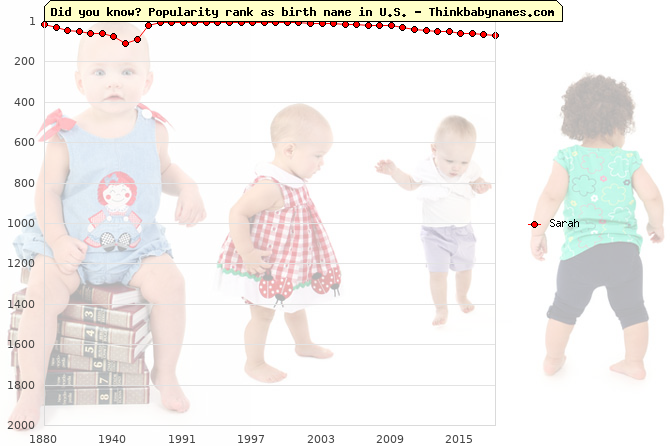 Top 2000 baby names ranking of Sarah in U.S.