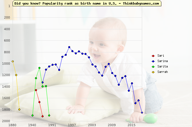 Top 2000 baby names ranking of Sari, Sarina, Sarita, Sarrah in U.S.