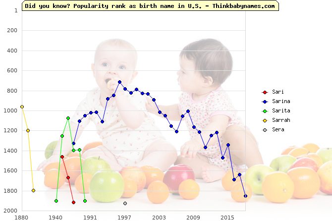Top 2000 baby names ranking of Sari, Sarina, Sarita, Sarrah, Sera in U.S.