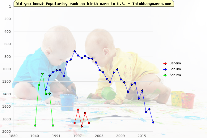Top 2000 baby names ranking of Sarena, Sarina, Sarita in U.S.
