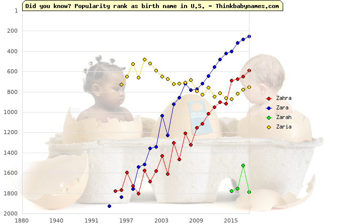 Top 2000 baby names ranking of Zahra, Zara, Zarah, Zaria in U.S.