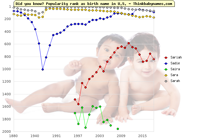 Top 2000 baby names ranking of Sariah, Sadie, Saira, Sara, Sarah in U.S.