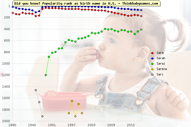 Top 2000 baby names ranking of Sara, Sarah, Sarai, Sarena, Sari in U.S.