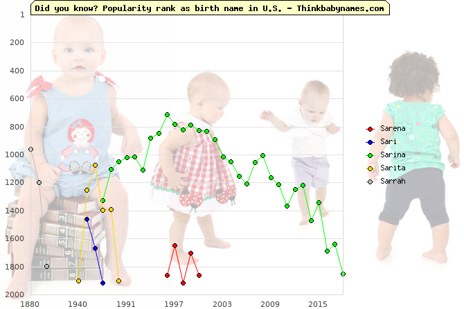 Top 2000 baby names ranking of Sarena, Sari, Sarina, Sarita, Sarrah in U.S.