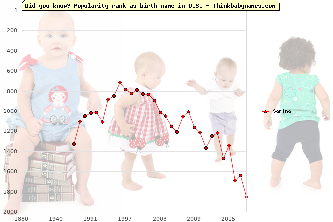 Top 2000 baby names ranking of Sarina name in U.S.