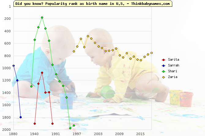 Top 2000 baby names ranking of Sarita, Sarrah, Shari, Zaria in U.S.