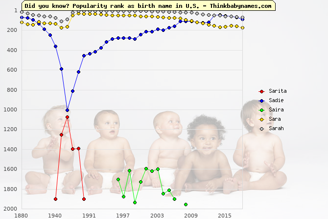 Top 2000 baby names ranking of Sarita, Sadie, Saira, Sara, Sarah in U.S.