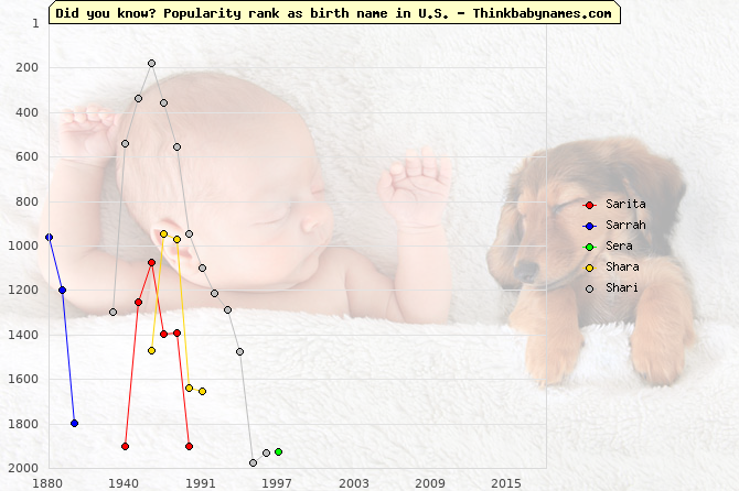 Top 2000 baby names ranking of Sarita, Sarrah, Sera, Shara, Shari in U.S.