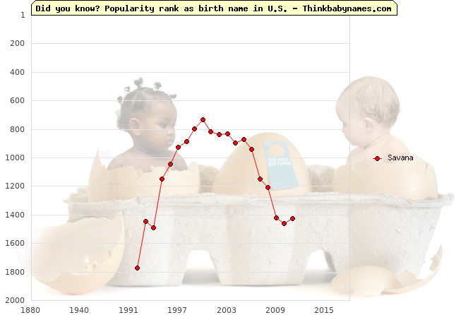 Top 2000 baby names ranking of Savana name in U.S.