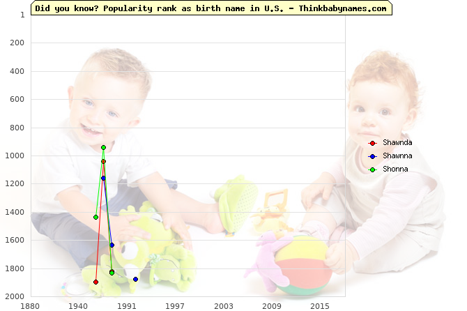 Top 2000 baby names ranking of Shawnda, Shawnna, Shonna in U.S.
