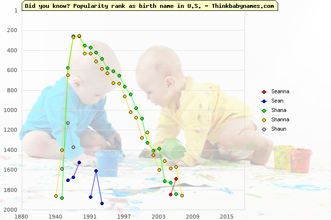 Top 2000 baby names ranking of Seanna, Sean, Shana, Shanna, Shaun in U.S.