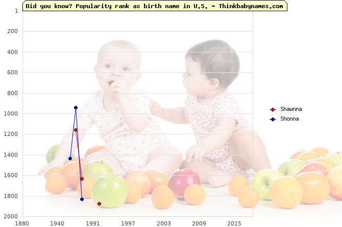 Top 2000 baby names ranking of Shawnna, Shonna in U.S.