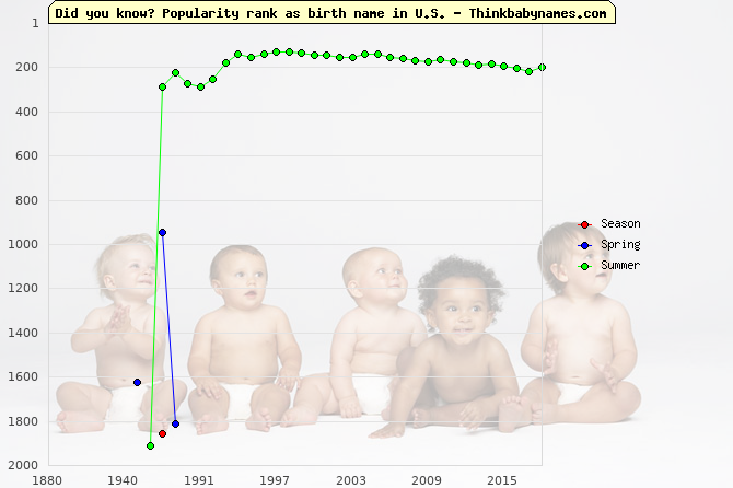Top 2000 baby names ranking of Season, Spring, Summer in U.S.