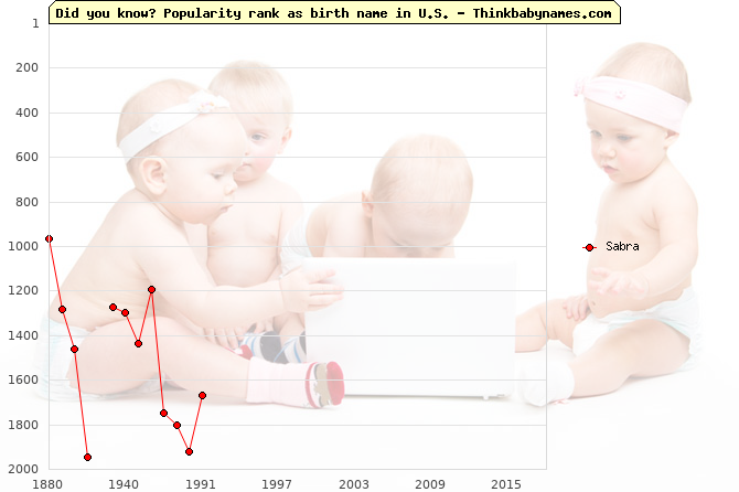 Top 2000 baby names ranking of Sabra in U.S.