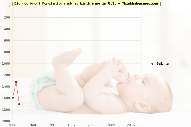 Top 2000 baby names ranking of Sedonia in U.S.