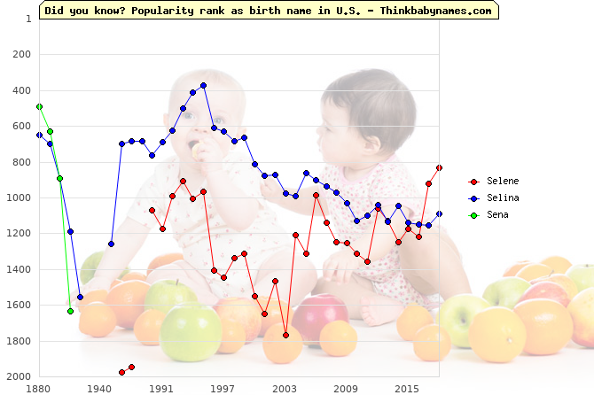 Top 2000 baby names ranking of Selene, Selina, Sena in U.S.