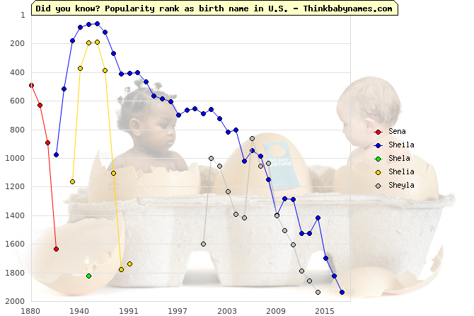 Top 2000 baby names ranking of Sena, Sheila, Shela, Shelia, Sheyla in U.S.