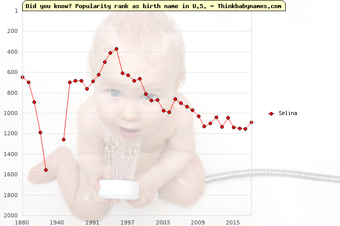 Top 2000 baby names ranking of Selina name in U.S.