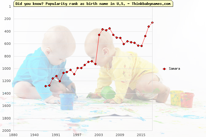 Top 2000 baby names ranking of Samara in U.S.