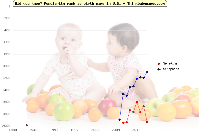 Top 2000 baby names ranking of Serafina, Seraphina in U.S.