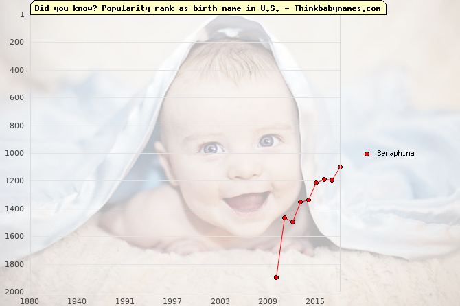 Top 2000 baby names ranking of Seraphina in U.S.
