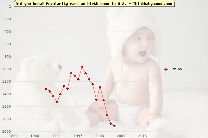Top 2000 baby names ranking of Serina name in U.S.
