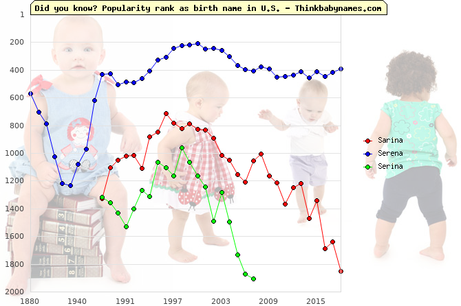 Top 2000 baby names ranking of Sarina, Serena, Serina in U.S.