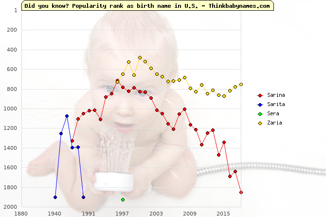 Top 2000 baby names ranking of Sarina, Sarita, Sera, Zaria in U.S.