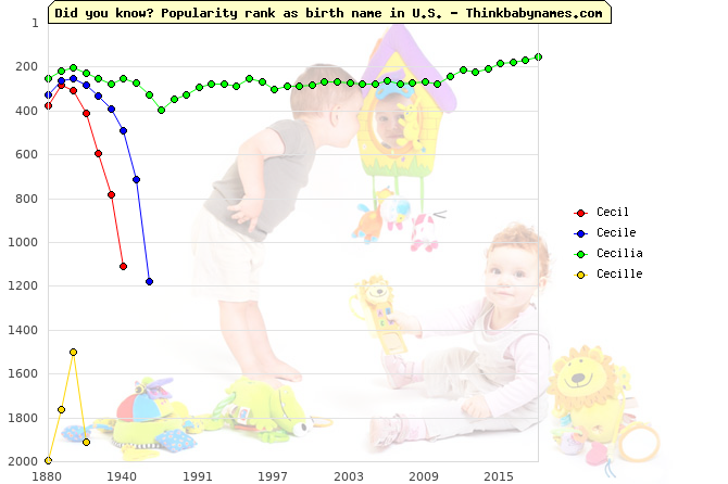 Top 2000 baby names ranking of Cecil, Cecile, Cecilia, Cecille in U.S.