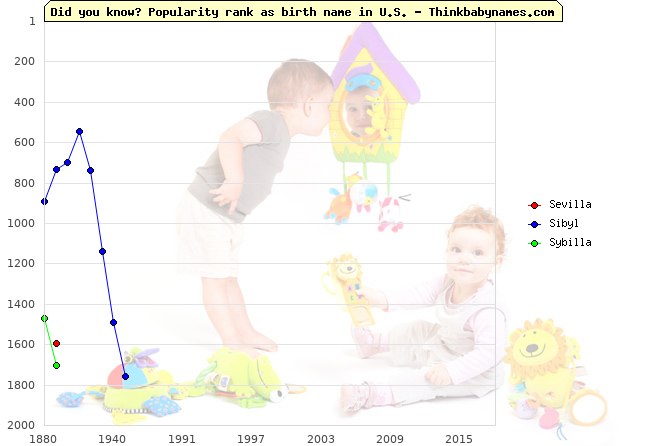 Top 2000 baby names ranking of Sevilla, Sibyl, Sybilla in U.S.