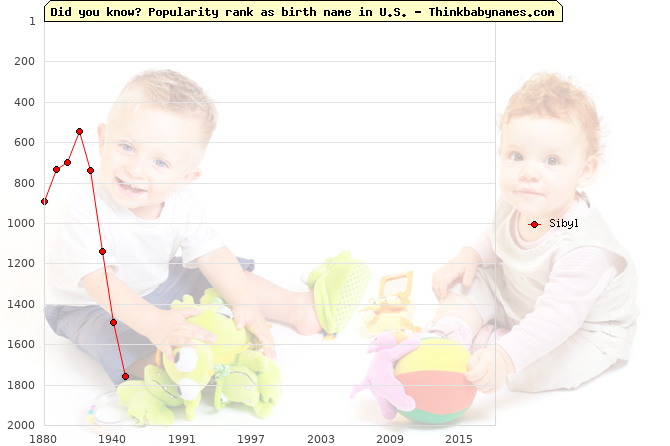 Top 1000 baby names ranking of Sibyl in U.S.