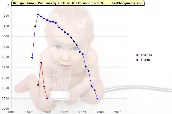 Top 2000 baby names ranking of Sharita, Shawna in U.S.
