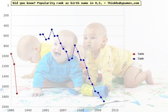 Top 2000 baby names ranking of Sada, Sade in U.S.