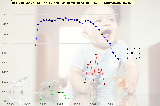 Top 2000 baby names ranking of Shaila, Shayla, Shaylyn in U.S.