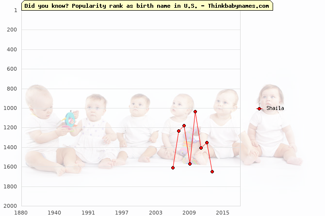 Top 2000 baby names ranking of Shaila in U.S.
