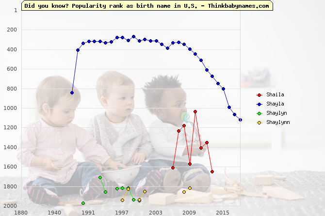 Top 2000 baby names ranking of Shaila, Shayla, Shaylyn, Shaylynn in U.S.