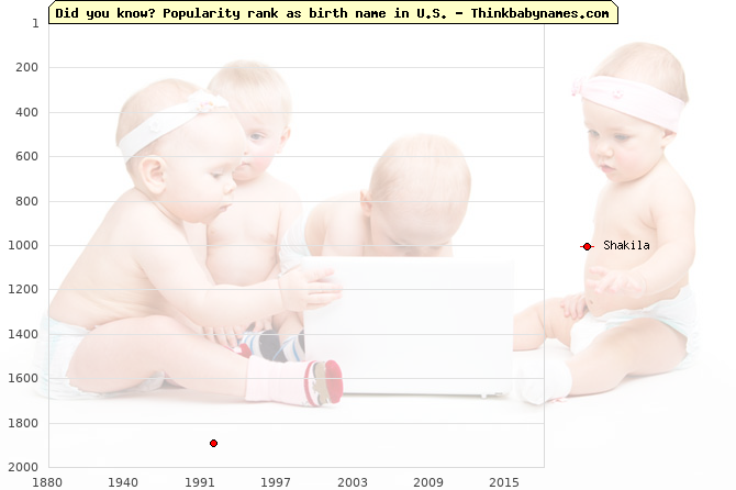 Top 2000 baby names ranking of Shakila name in U.S.