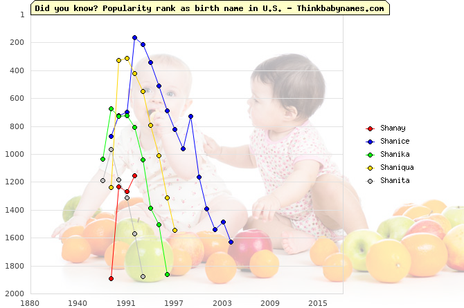 Top 2000 baby names ranking of Shanay, Shanice, Shanika, Shaniqua, Shanita in U.S.