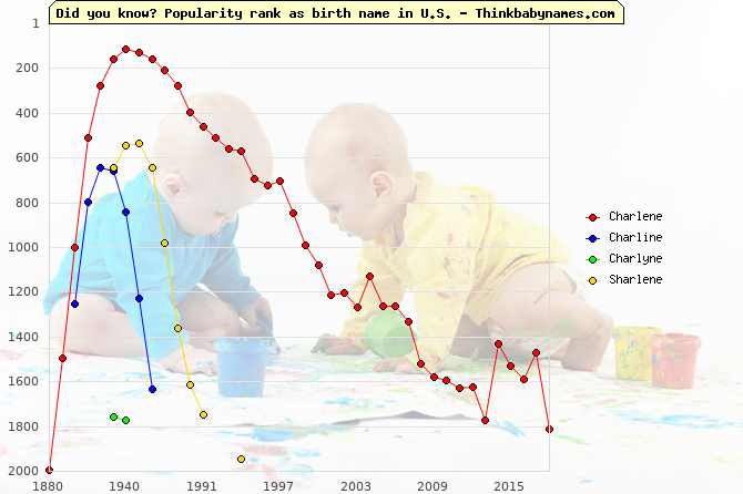 Top 2000 baby names ranking of Charlene, Charline, Charlyne, Sharlene in U.S.