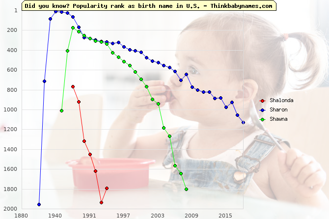 Top 2000 baby names ranking of Shalonda, Sharon, Shawna in U.S.