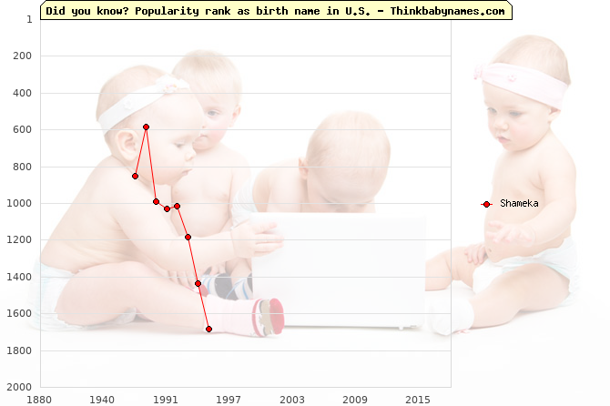 Top 2000 baby names ranking of Shameka name in U.S.