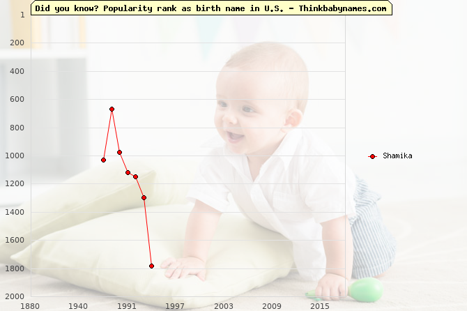 Top 2000 baby names ranking of Shamika name in U.S.