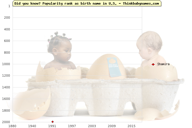 Top 2000 baby names ranking of Shamira in U.S.