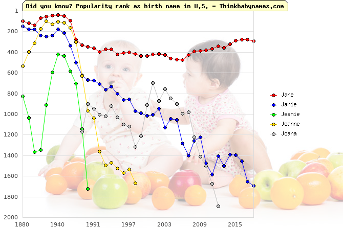 Top 1000 baby names ranking of Jane, Janie, Jeanie, Jeanne, Joana in U.S.