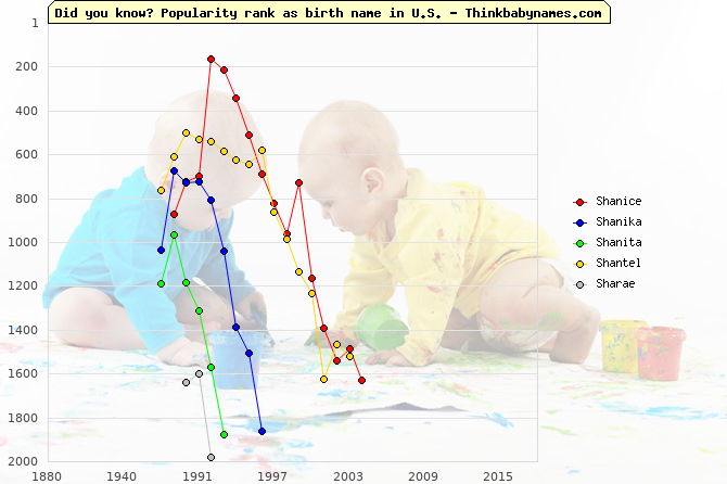 Top 2000 baby names ranking of Shanice, Shanika, Shanita, Shantel, Sharae in U.S.