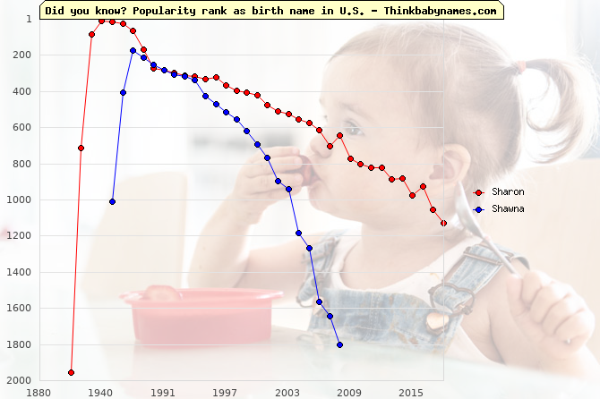 Top 2000 baby names ranking of Sharon, Shawna in U.S.