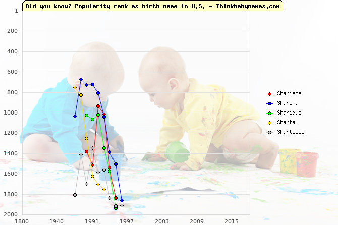 Top 2000 baby names ranking of Shaniece, Shanika, Shanique, Shanta, Shantelle in U.S.