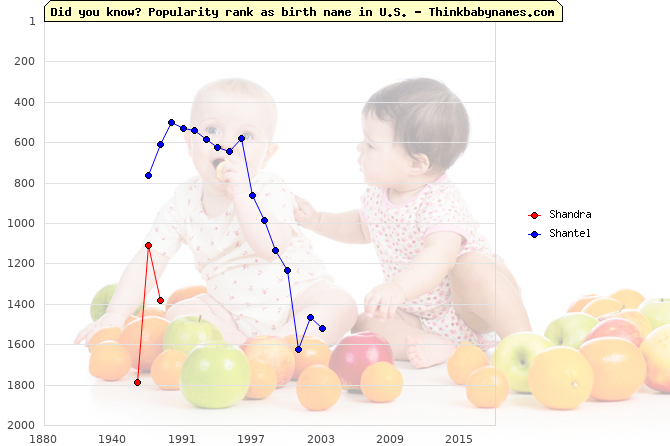 Top 2000 baby names ranking of Shandra, Shantel in U.S.
