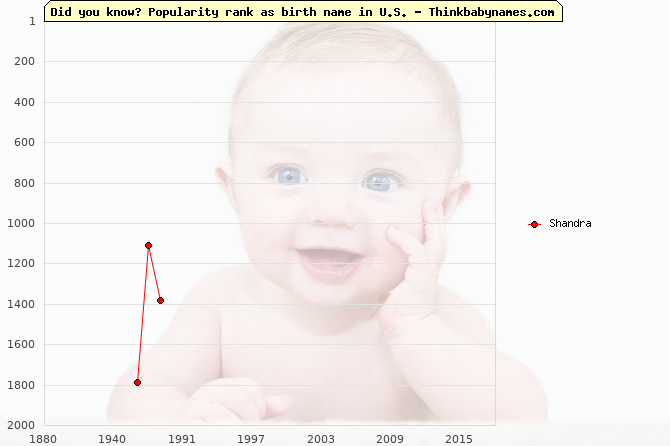 Top 2000 baby names ranking of Shandra name in U.S.