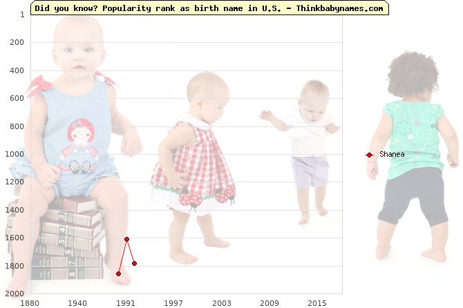 Top 2000 baby names ranking of Shanea name in U.S.